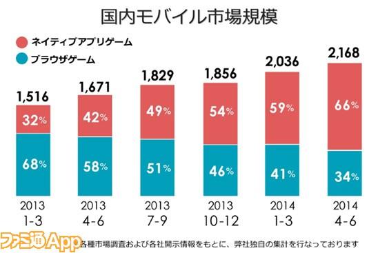 国内モバイル市場規模