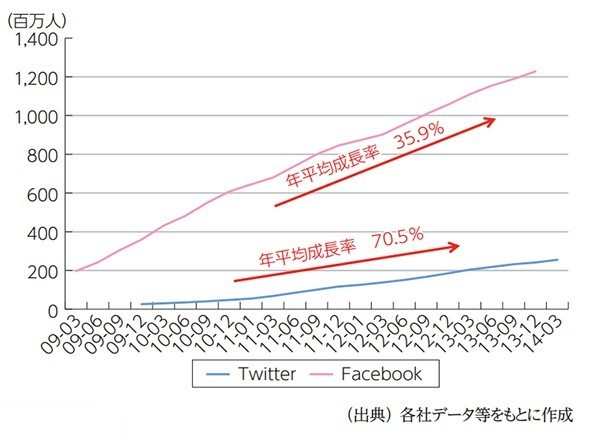 growth_fb_graph