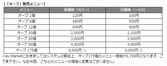 モンストオーブ価格表