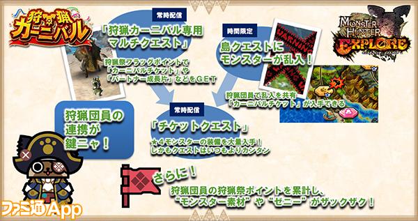 狩猟カーニバル_流れ図