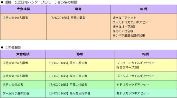 モンギア_テクニカルコース報