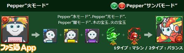 パズドラ_Pepperコラボ_究極進化_進化素材
