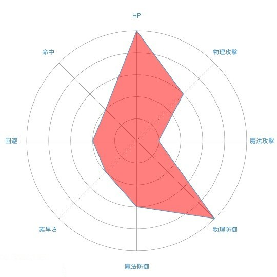 radar-chart_ルカ