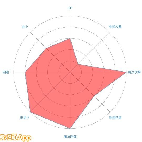 ウルドradar-chart (1)