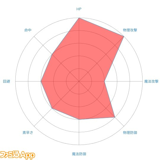 サーシャradar-chart (3)