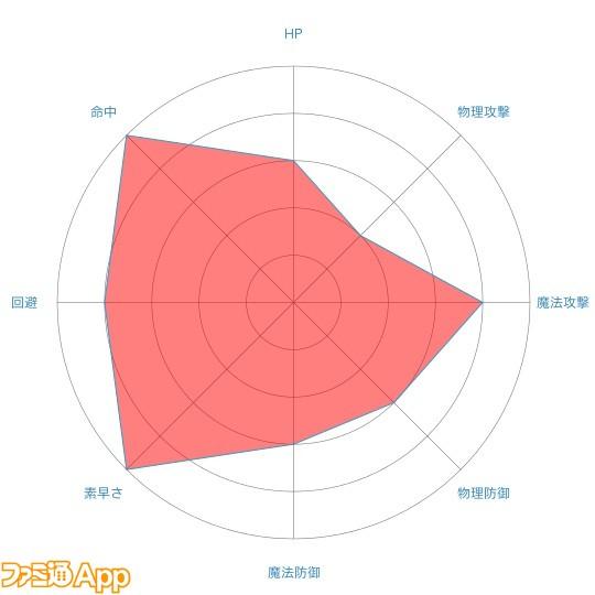 リサradar-chart (4)