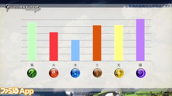 57古戦場武器・属性比率割合グラフ