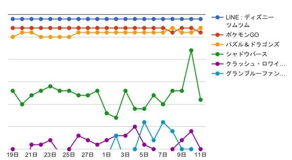 流行りゲーグラフ