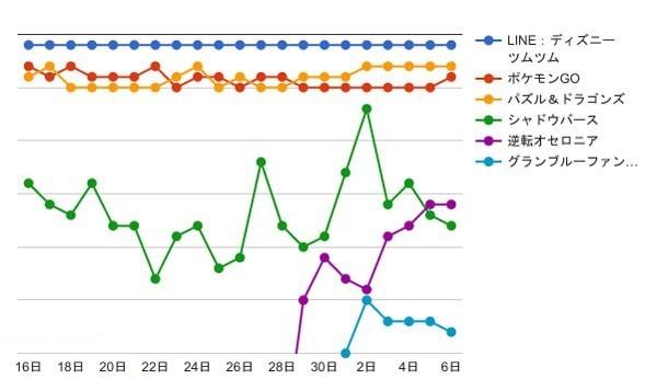 AppApeグラフ
