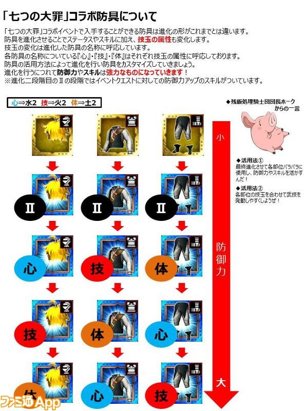 【修正】七つの大罪イベント装備進化解説(1)