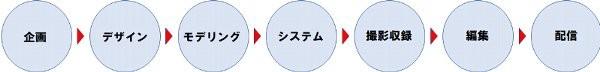 モノビット_制作フロー(モノビット)