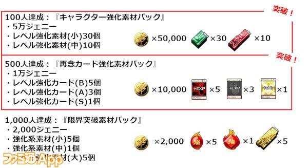 運命のリスキーダイス_キャンペーン報酬