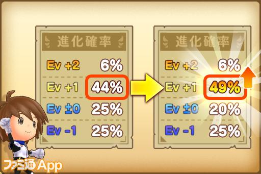 08_夏休み育成キャンペーン_5%アップ