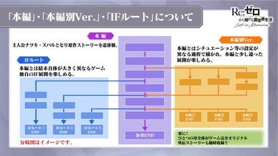 3_ストーリー分岐について_result