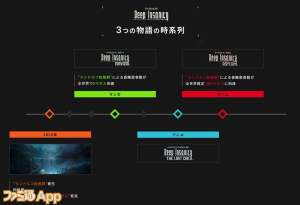 2_DIプロジェクト_時系列